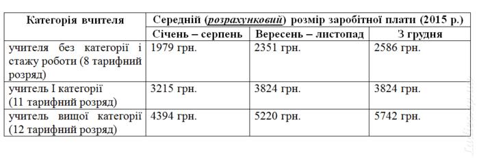 том, тарифні розряди вчителів 2017 бесплатные объявления Серышево